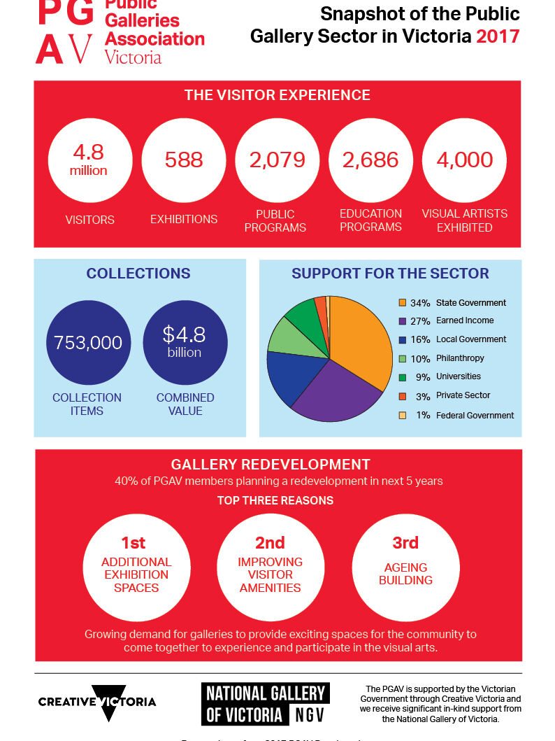 COVER Snapshot of the Public Gallery Sector in Victoria_2017