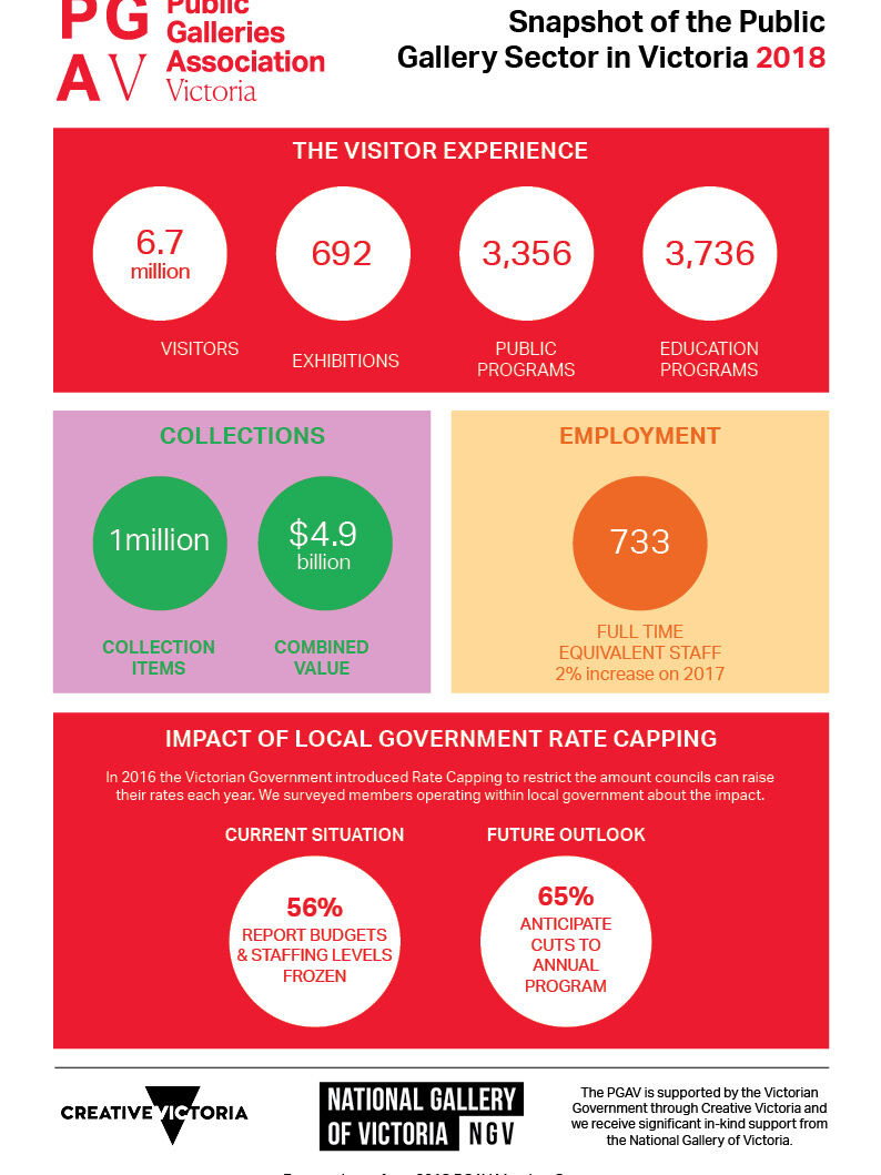 COVER Snapshot of the Public Gallery Sector in Victoria_2018
