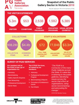 Snapshot of the Public Gallery Sector in Victoria 2019